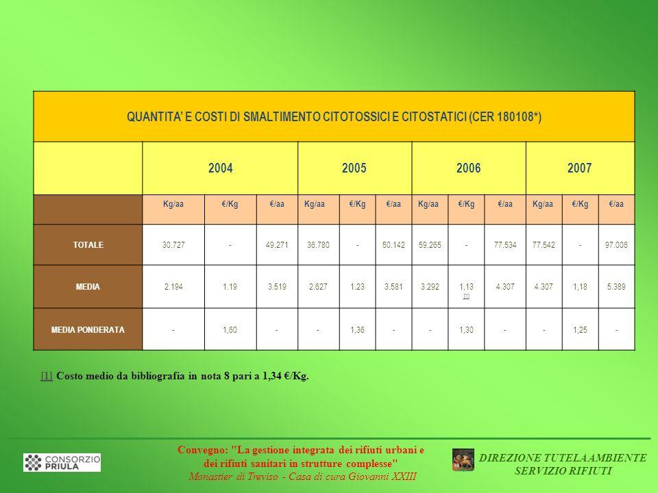 QUANTITA' E COSTI DI SMALTIMENTO CITOTOSSICI E CITOSTATICI (CER 180108