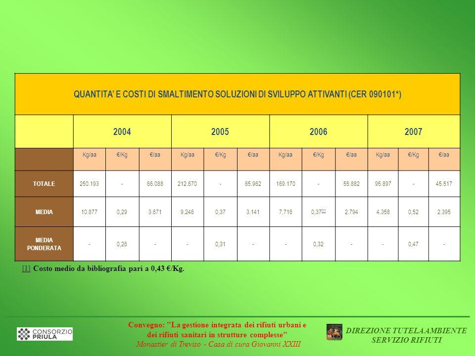 QUANTITA' E COSTI DI SMALTIMENTO SOLUZIONI DI SVILUPPO ATTIVANTI (CER 090101*)