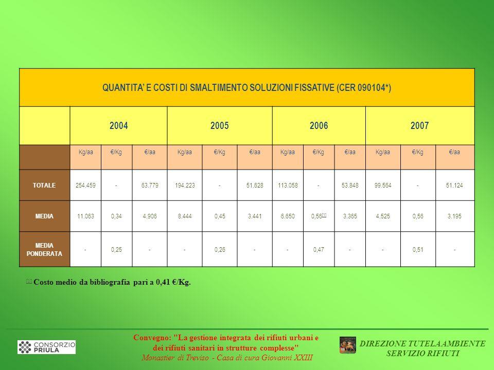 QUANTITA' E COSTI DI SMALTIMENTO SOLUZIONI FISSATIVE (CER 090104*)
