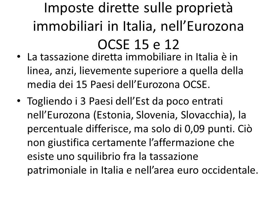 Imposte dirette sulle proprietà immobiliari in Italia, nell'Eurozona OCSE 15 e 12