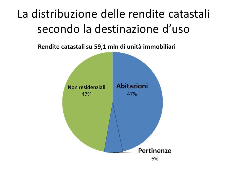 La distribuzione delle rendite catastali secondo la destinazione d'uso