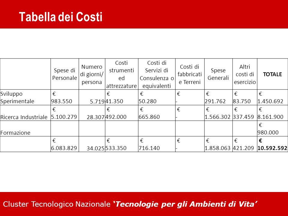 Tabella dei Costi Spese di Personale Numero di giorni/ persona