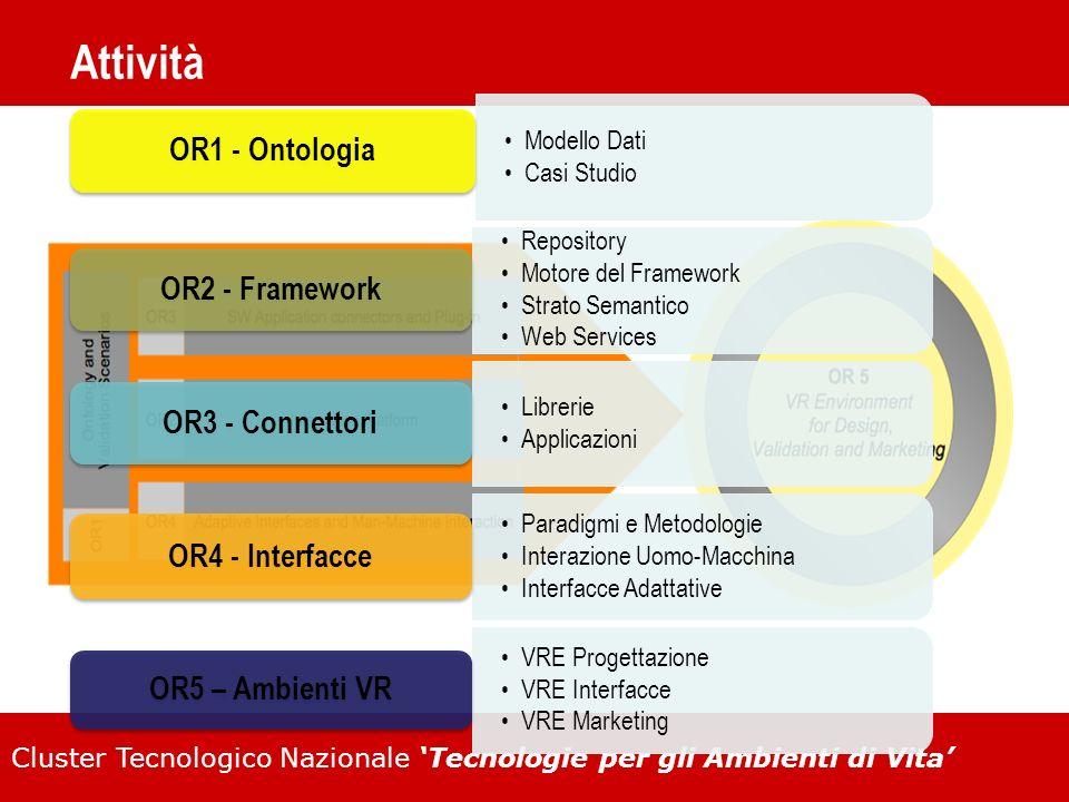 Attività OR1 - Ontologia OR2 - Framework OR3 - Connettori