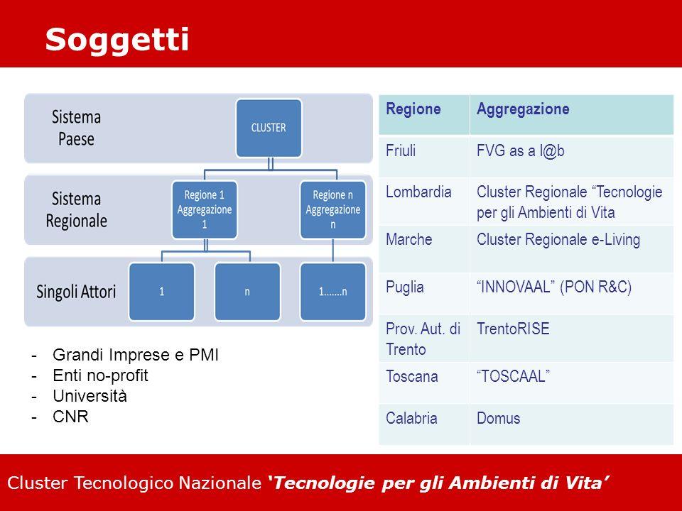 Soggetti Regione Aggregazione Friuli FVG as a l@b Lombardia