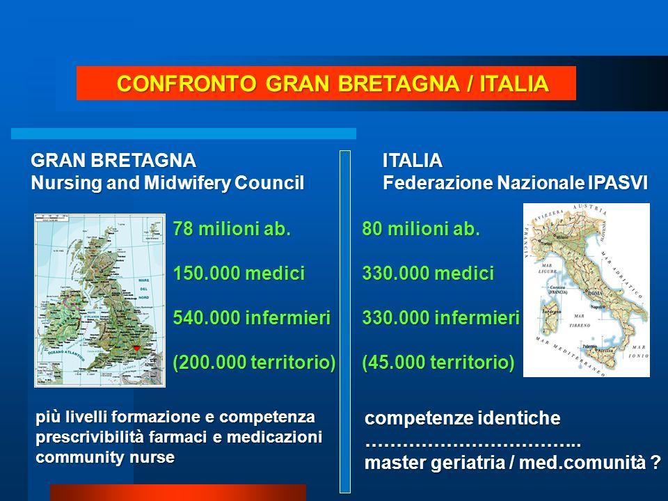 CONFRONTO GRAN BRETAGNA / ITALIA