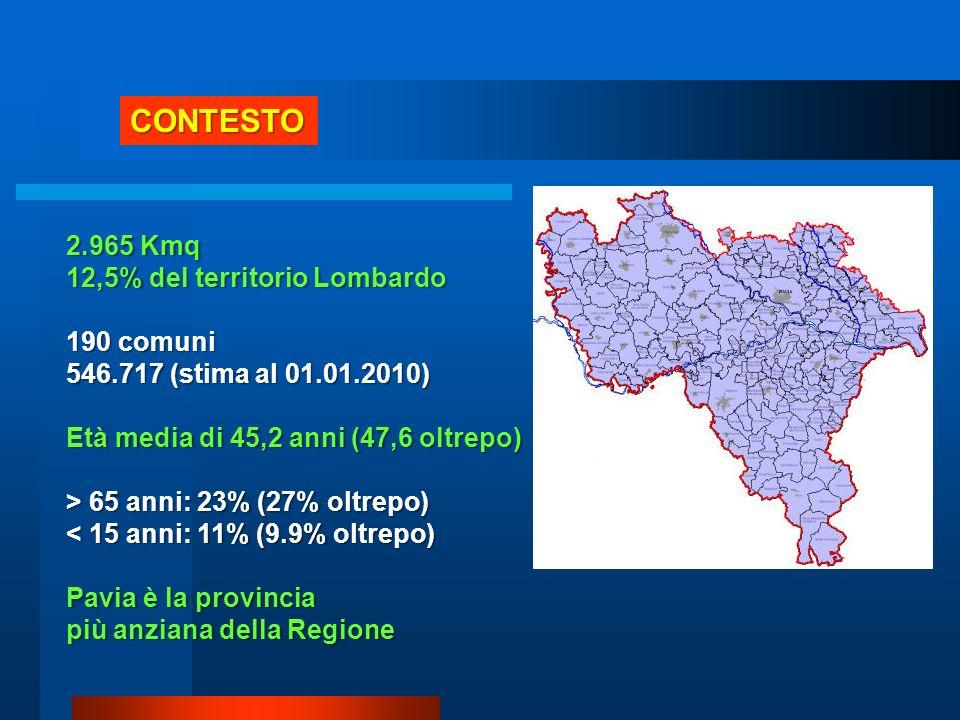 CONTESTO 2.965 Kmq 12,5% del territorio Lombardo 190 comuni