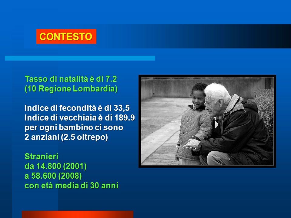 CONTESTO Tasso di natalità è di 7.2 (10 Regione Lombardia)