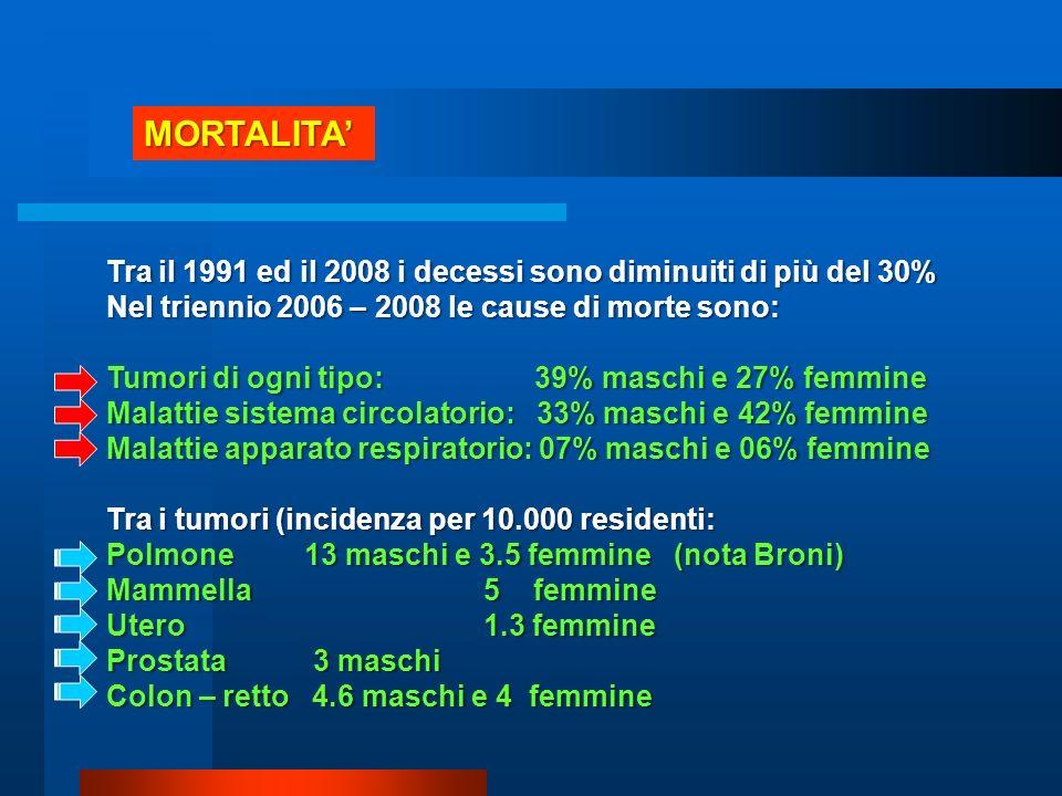 MORTALITA' Tra il 1991 ed il 2008 i decessi sono diminuiti di più del 30% Nel triennio 2006 – 2008 le cause di morte sono: