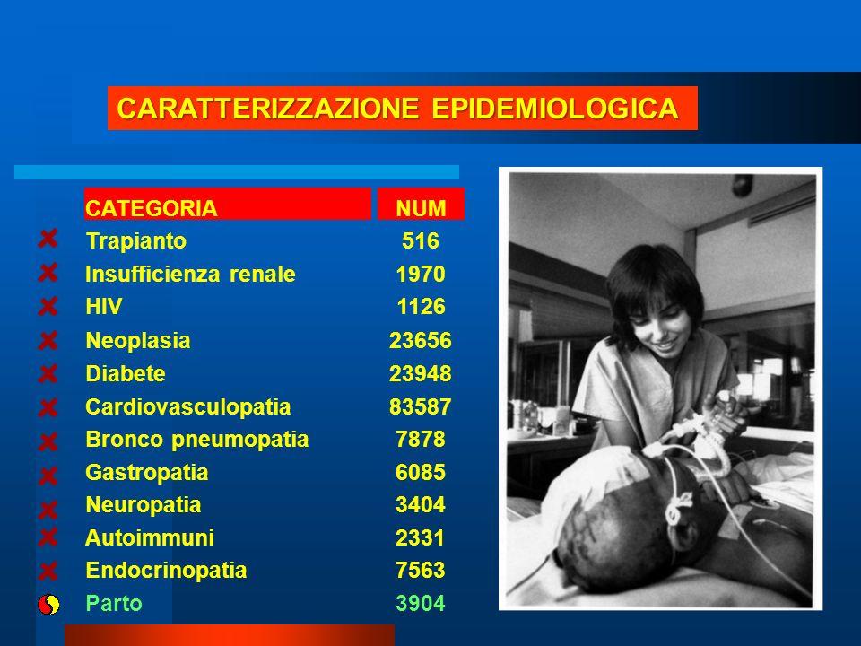 CARATTERIZZAZIONE EPIDEMIOLOGICA