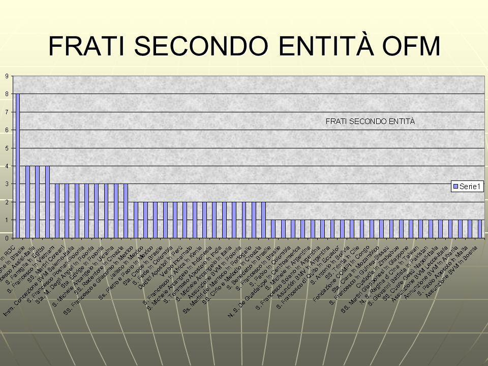 FRATI SECONDO ENTITÀ OFM