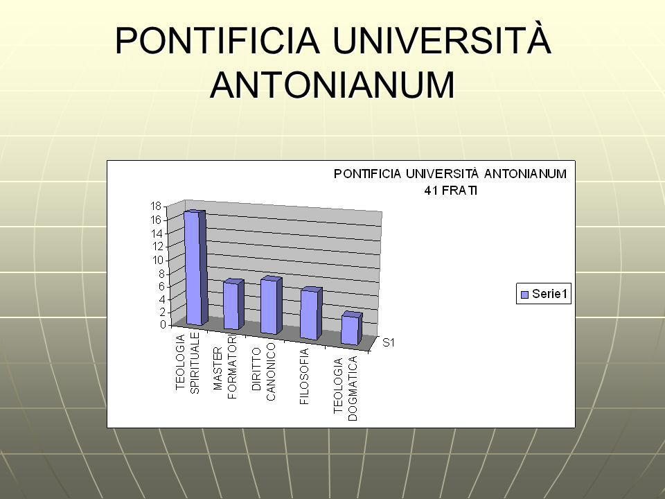 PONTIFICIA UNIVERSITÀ ANTONIANUM