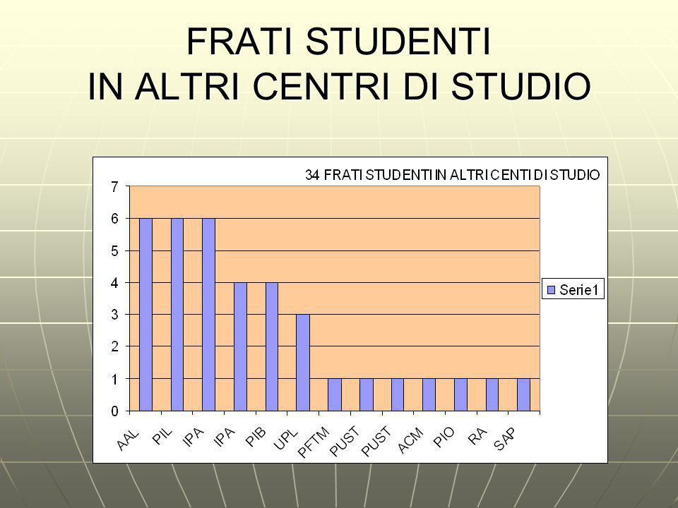 FRATI STUDENTI IN ALTRI CENTRI DI STUDIO