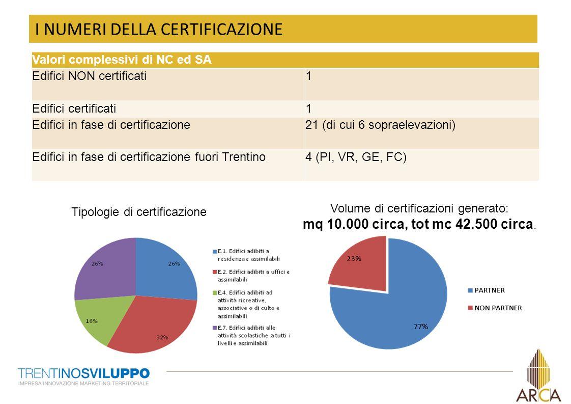 Volume di certificazioni generato: