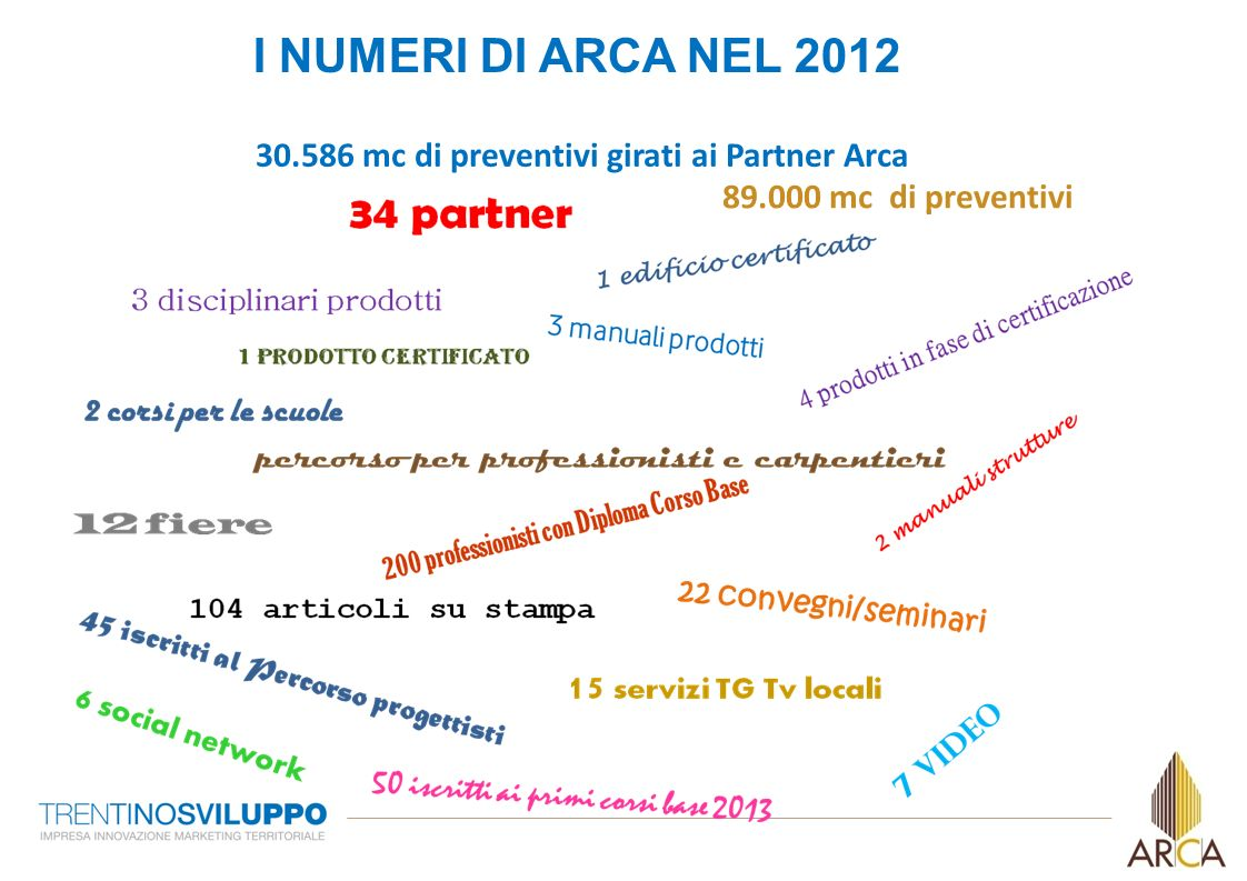 30.586 mc di preventivi girati ai Partner Arca