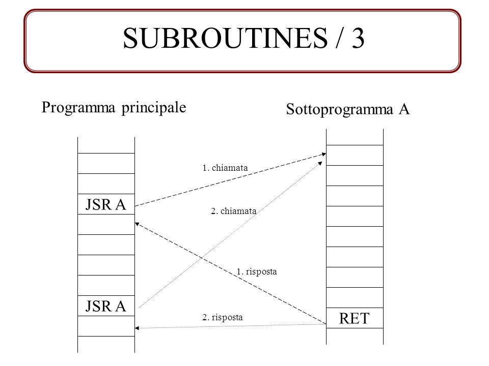 SUBROUTINES / 3 Programma principale Sottoprogramma A JSR A JSR A RET