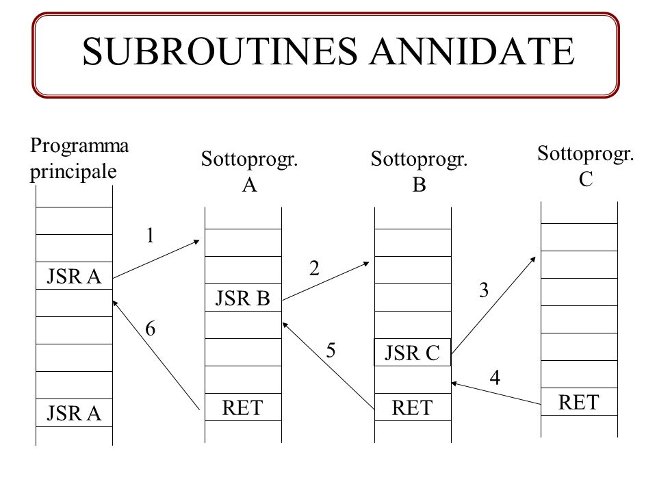 SUBROUTINES ANNIDATE Programma principale Sottoprogr. C Sottoprogr. A