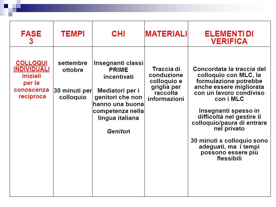 Traccia di conduzione colloquio e griglia per raccolta informazioni