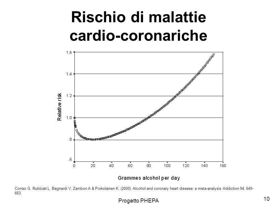 Rischio di malattie cardio-coronariche