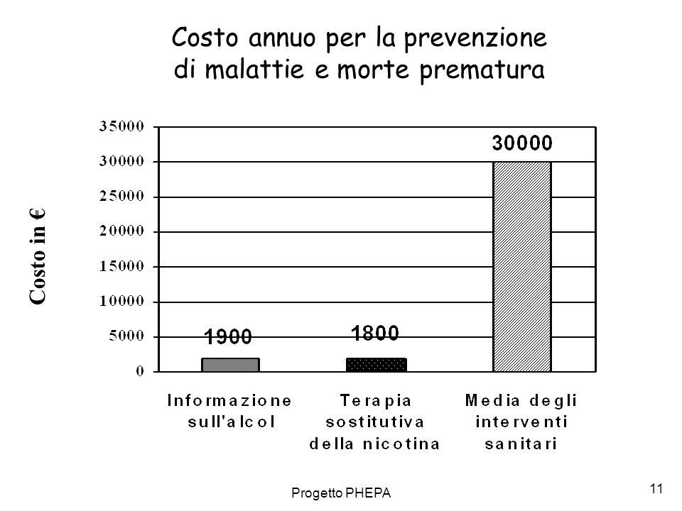 Costo annuo per la prevenzione di malattie e morte prematura