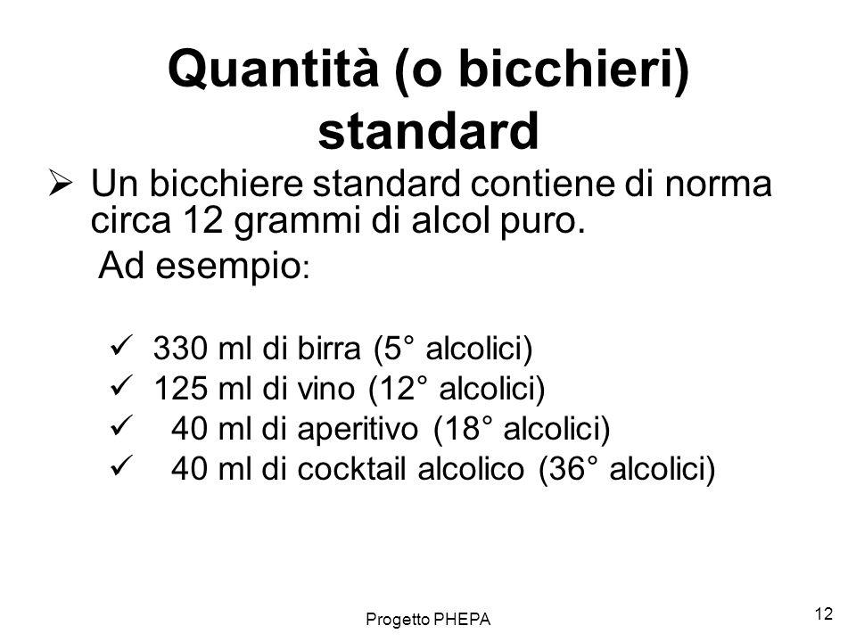 Quantità (o bicchieri) standard