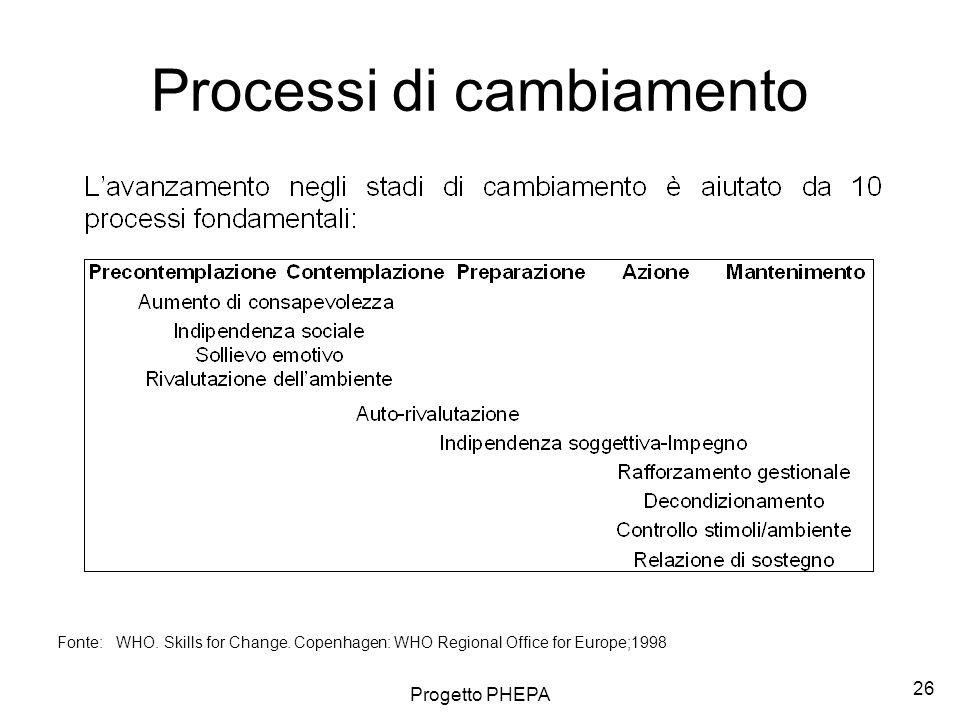 Processi di cambiamento