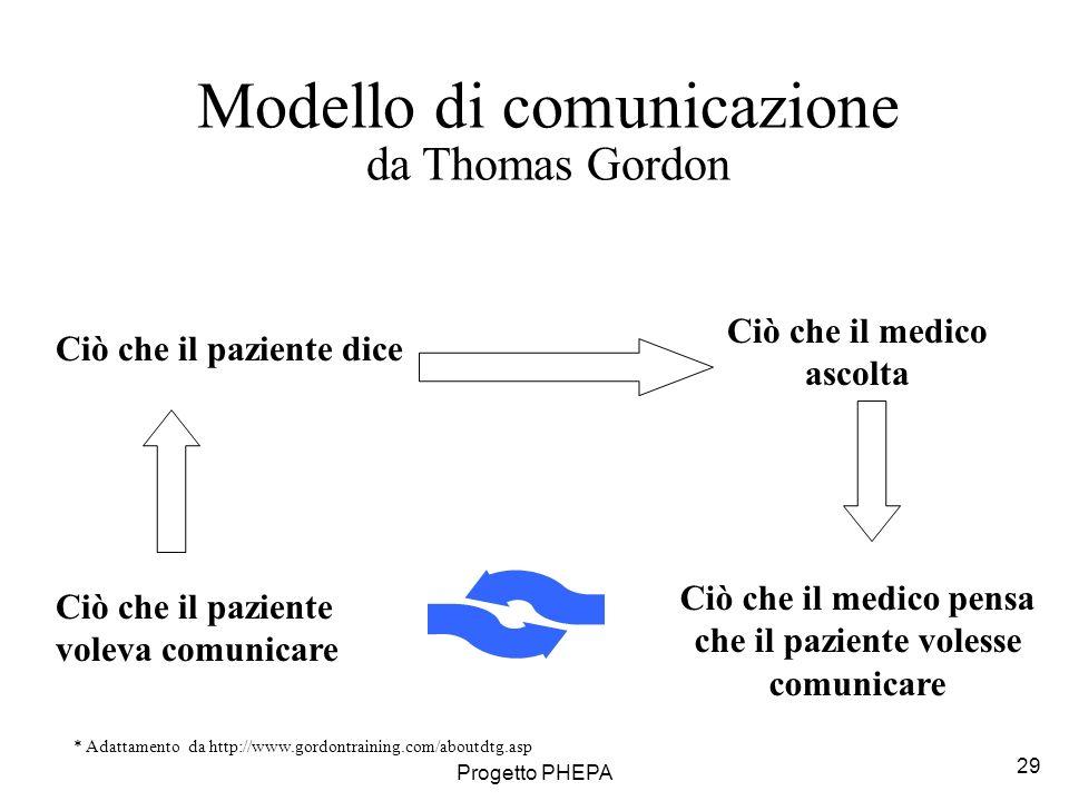 Modello di comunicazione