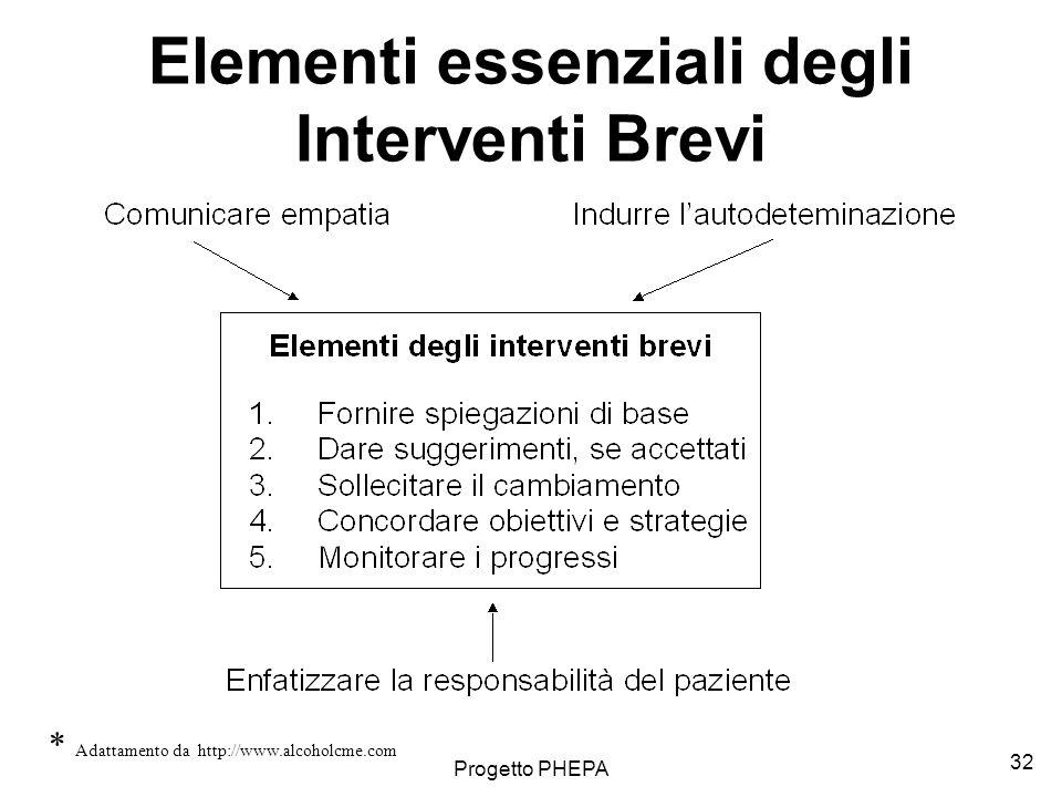 Elementi essenziali degli Interventi Brevi
