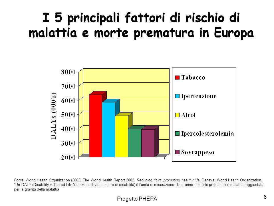 I 5 principali fattori di rischio di malattia e morte prematura in Europa
