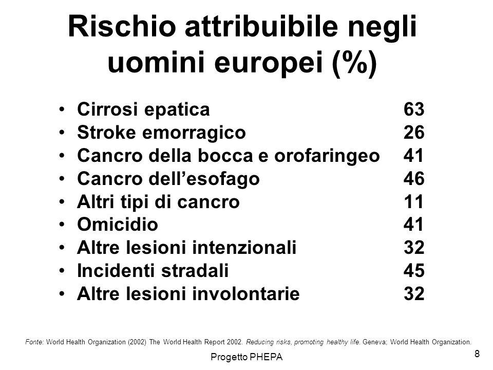 Rischio attribuibile negli uomini europei (%)