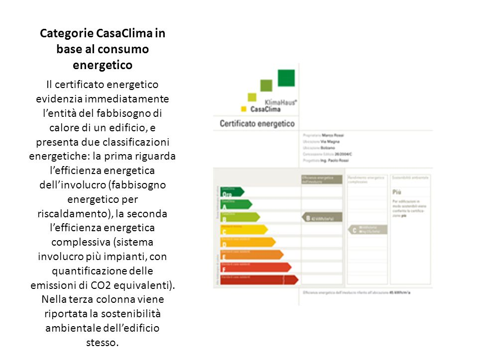 Categorie CasaClima in base al consumo energetico