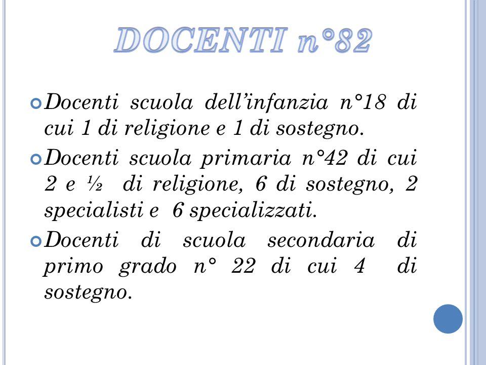 DOCENTI n°82 Docenti scuola dell'infanzia n°18 di cui 1 di religione e 1 di sostegno.