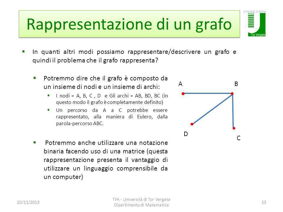 Rappresentazione di un grafo
