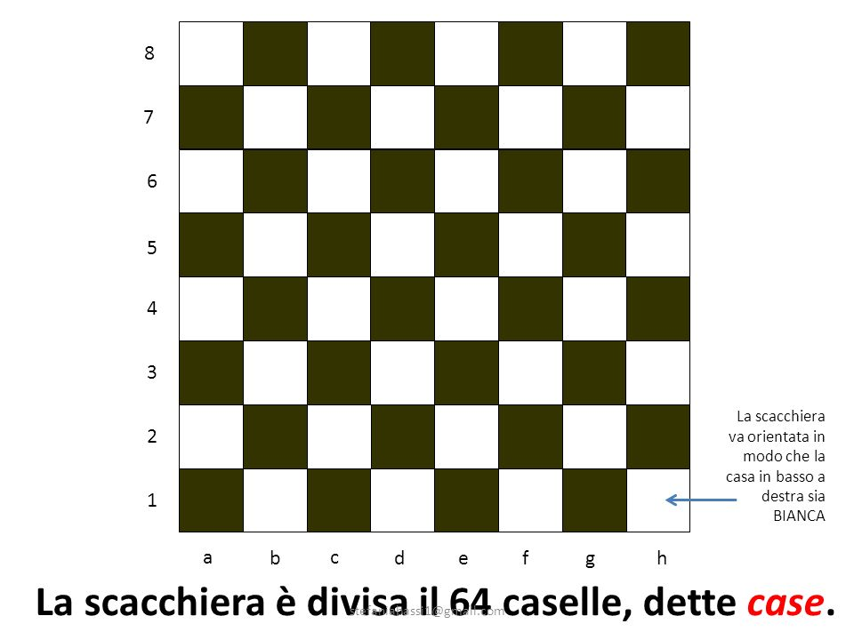 La scacchiera è divisa il 64 caselle, dette case.