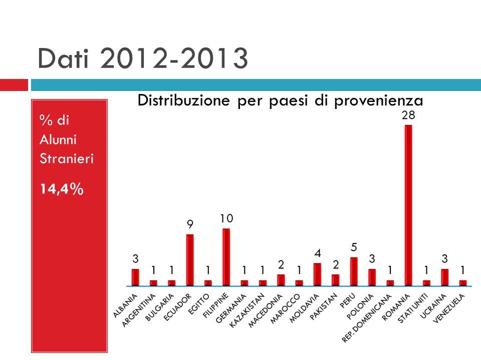 Dati 2012-2013 Distribuzione per paesi di provenienza