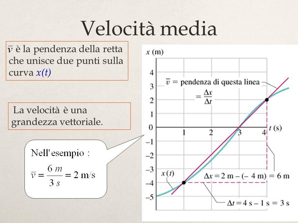 Velocità media è la pendenza della retta che unisce due punti sulla curva x(t) La velocità è una grandezza vettoriale.