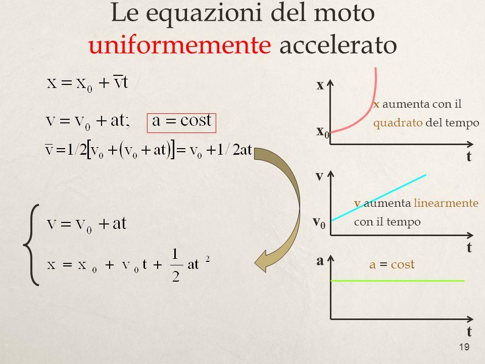 Le equazioni del moto uniformemente accelerato