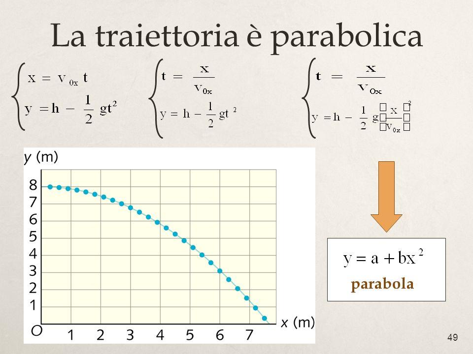La traiettoria è parabolica