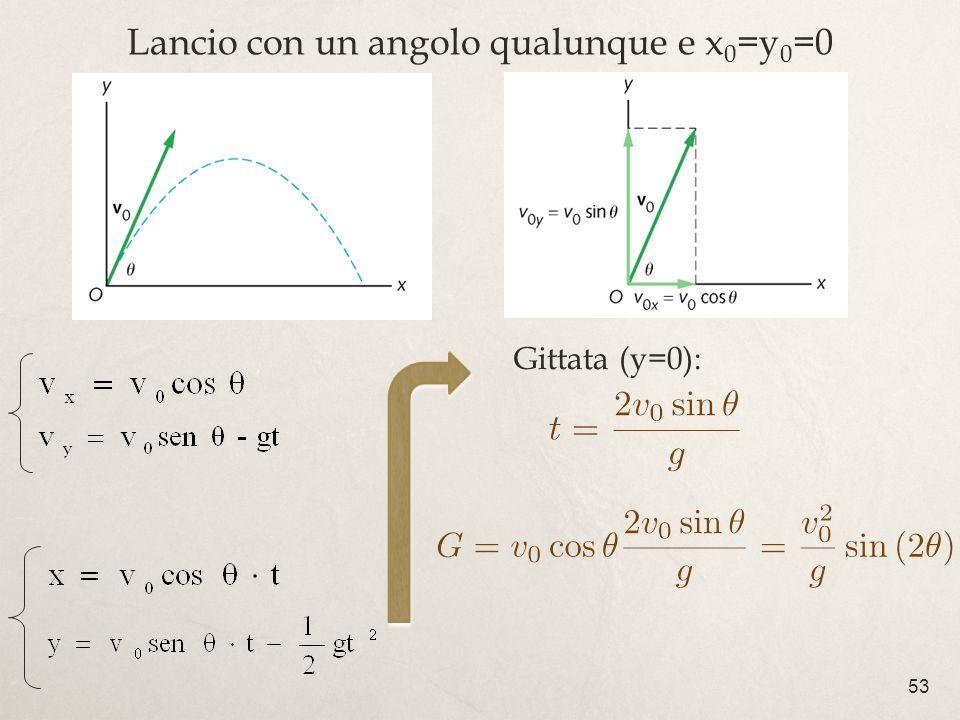 Lancio con un angolo qualunque e x0=y0=0