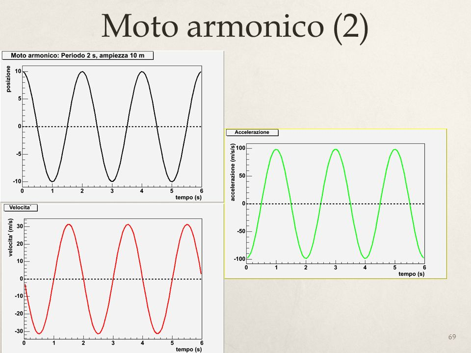 Moto armonico (2)