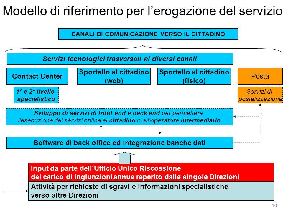 Modello di riferimento per l'erogazione del servizio