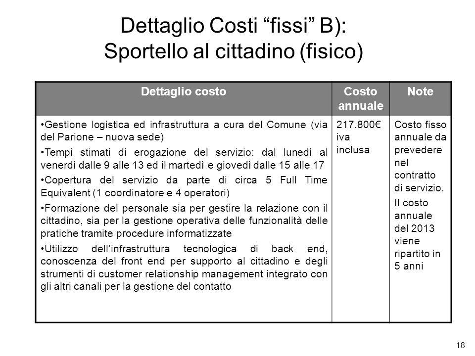 Dettaglio Costi fissi B): Sportello al cittadino (fisico)