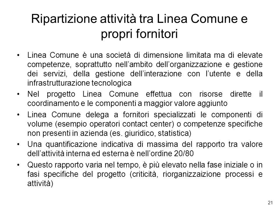 Ripartizione attività tra Linea Comune e propri fornitori