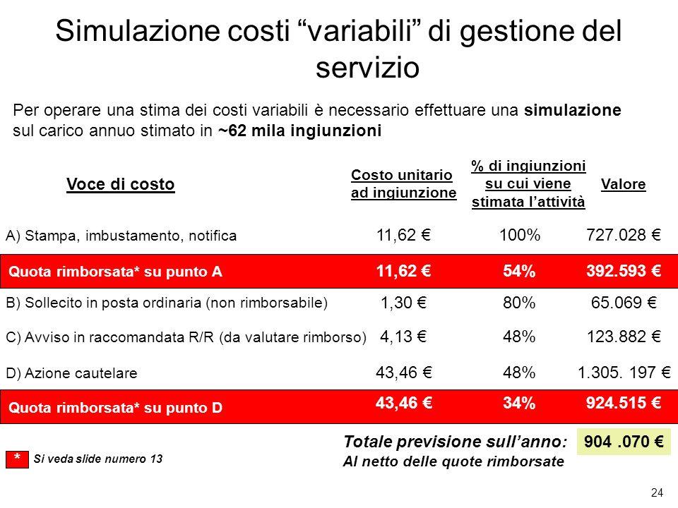 Simulazione costi variabili di gestione del servizio