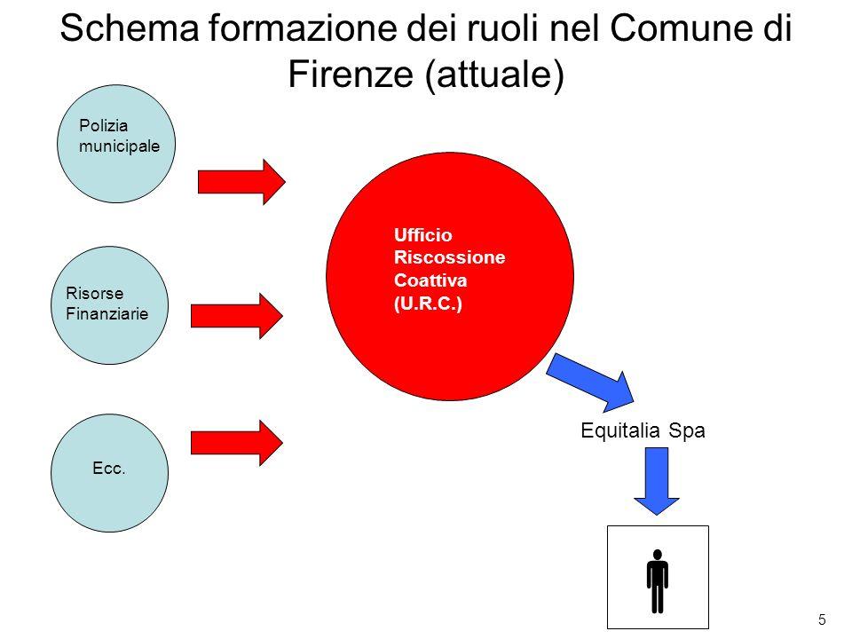 Schema formazione dei ruoli nel Comune di Firenze (attuale)