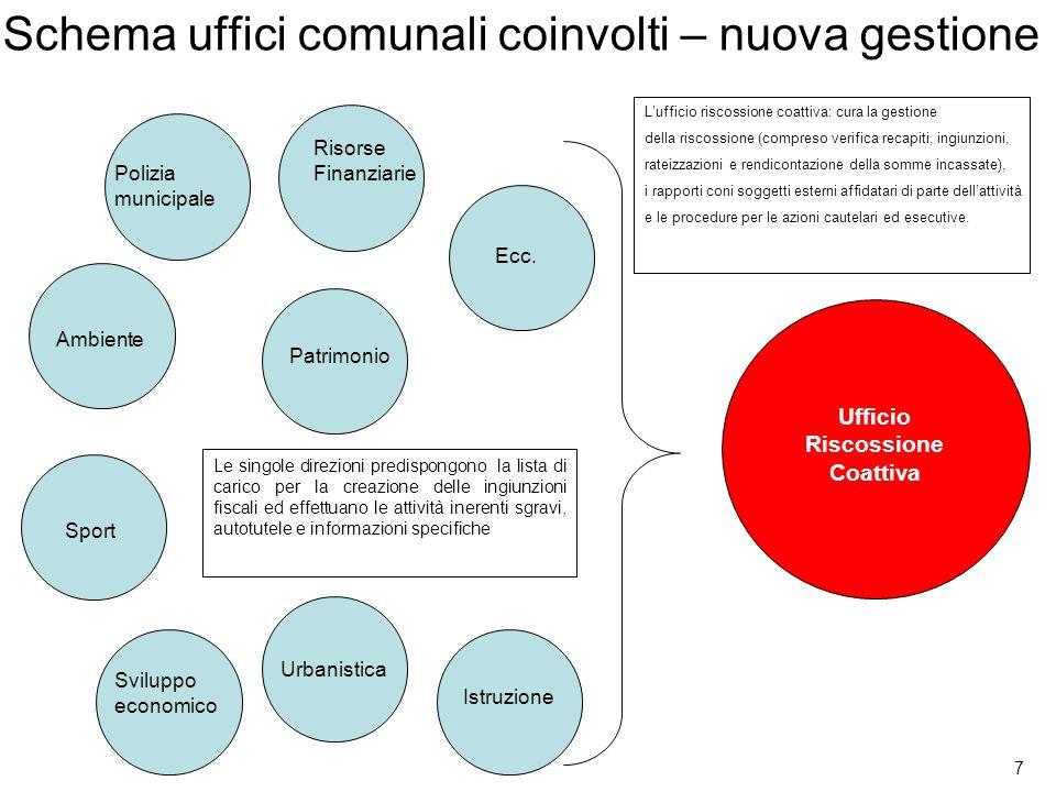 Schema uffici comunali coinvolti – nuova gestione