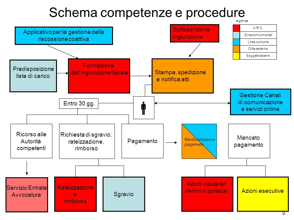 Schema competenze e procedure