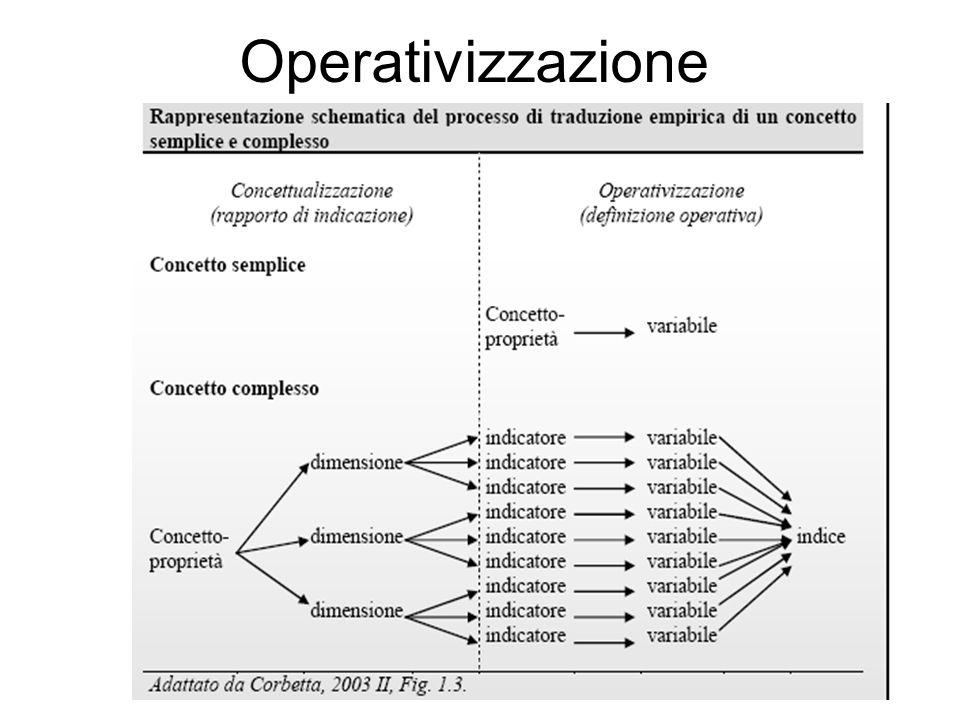 Operativizzazione