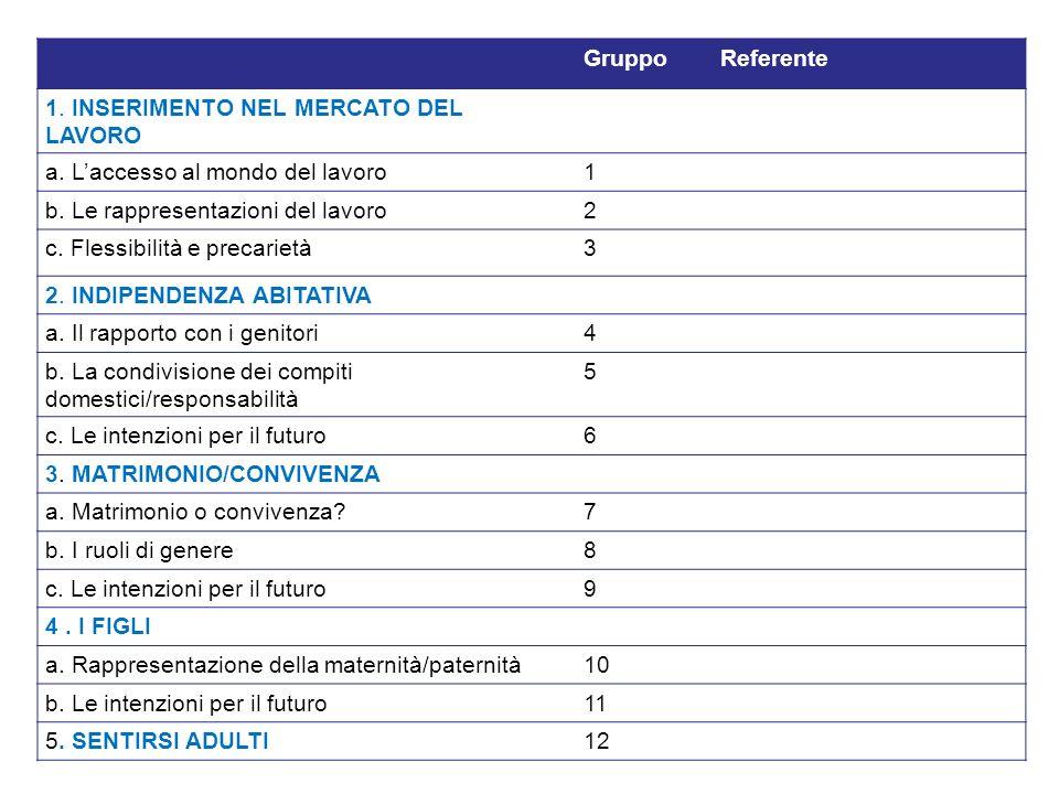 Gruppo Referente. 1. INSERIMENTO NEL MERCATO DEL LAVORO. a. L'accesso al mondo del lavoro. 1. b. Le rappresentazioni del lavoro.