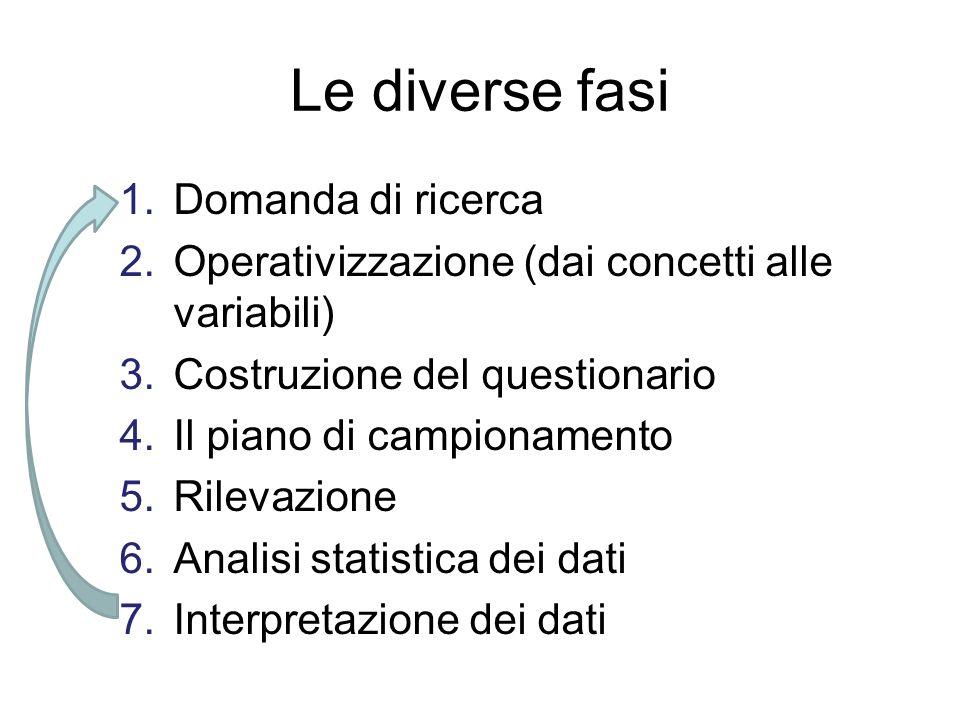 Le diverse fasi Domanda di ricerca