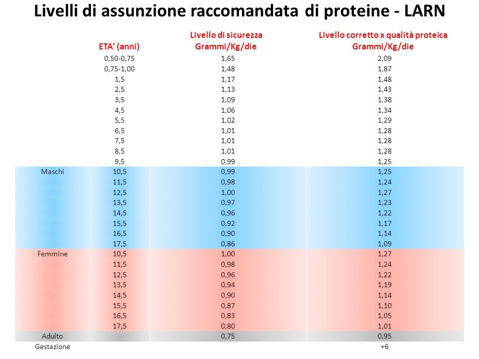 Livello corretto x qualità proteica